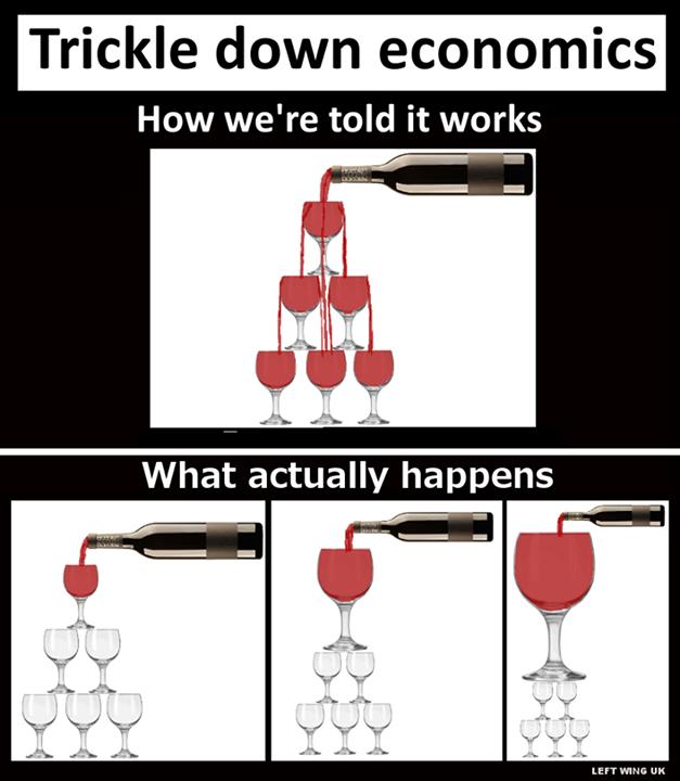 Trickle Down Economics.png