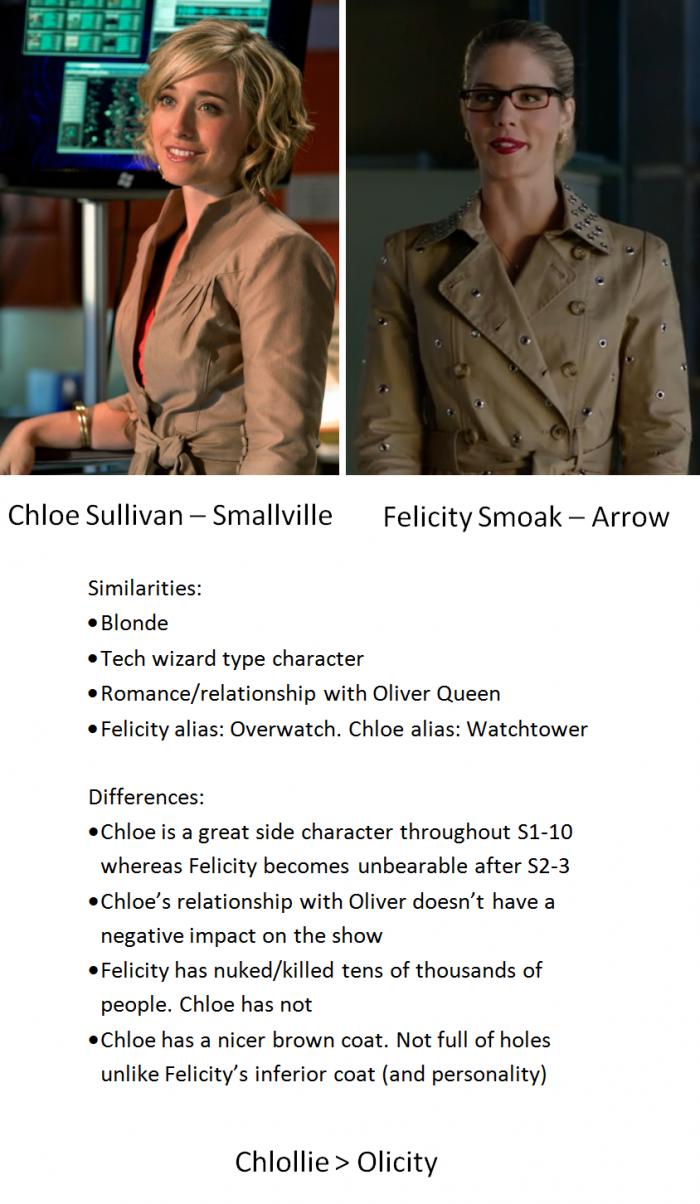 Chloe Sullivan vs Felicity Smoak.png