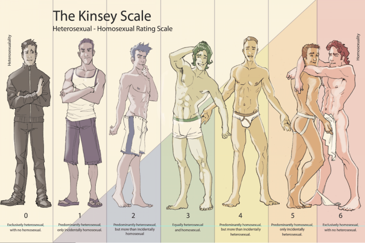 The Kinsey Scale.png