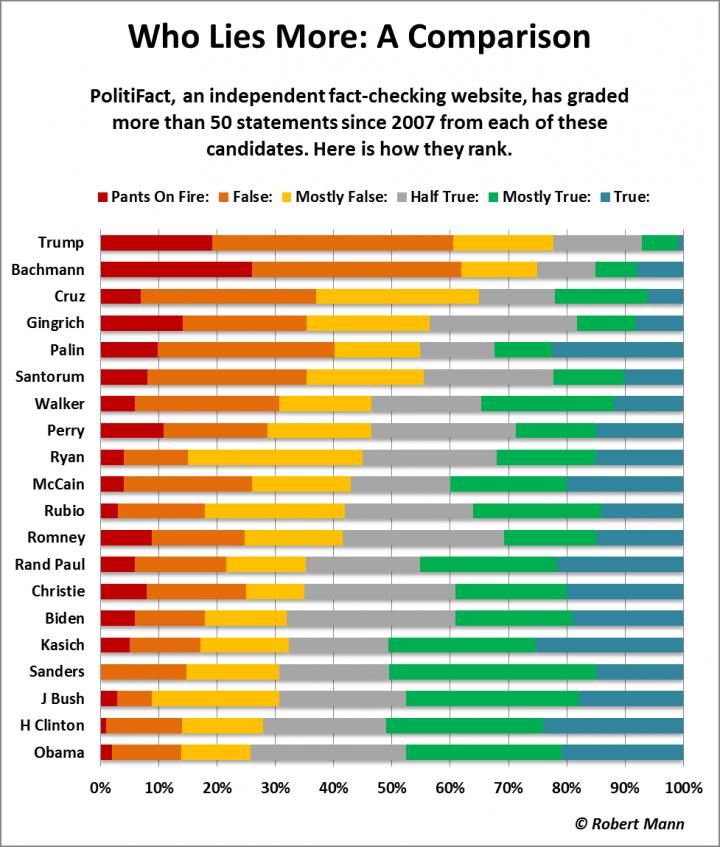 Who lies more- a comparison.png