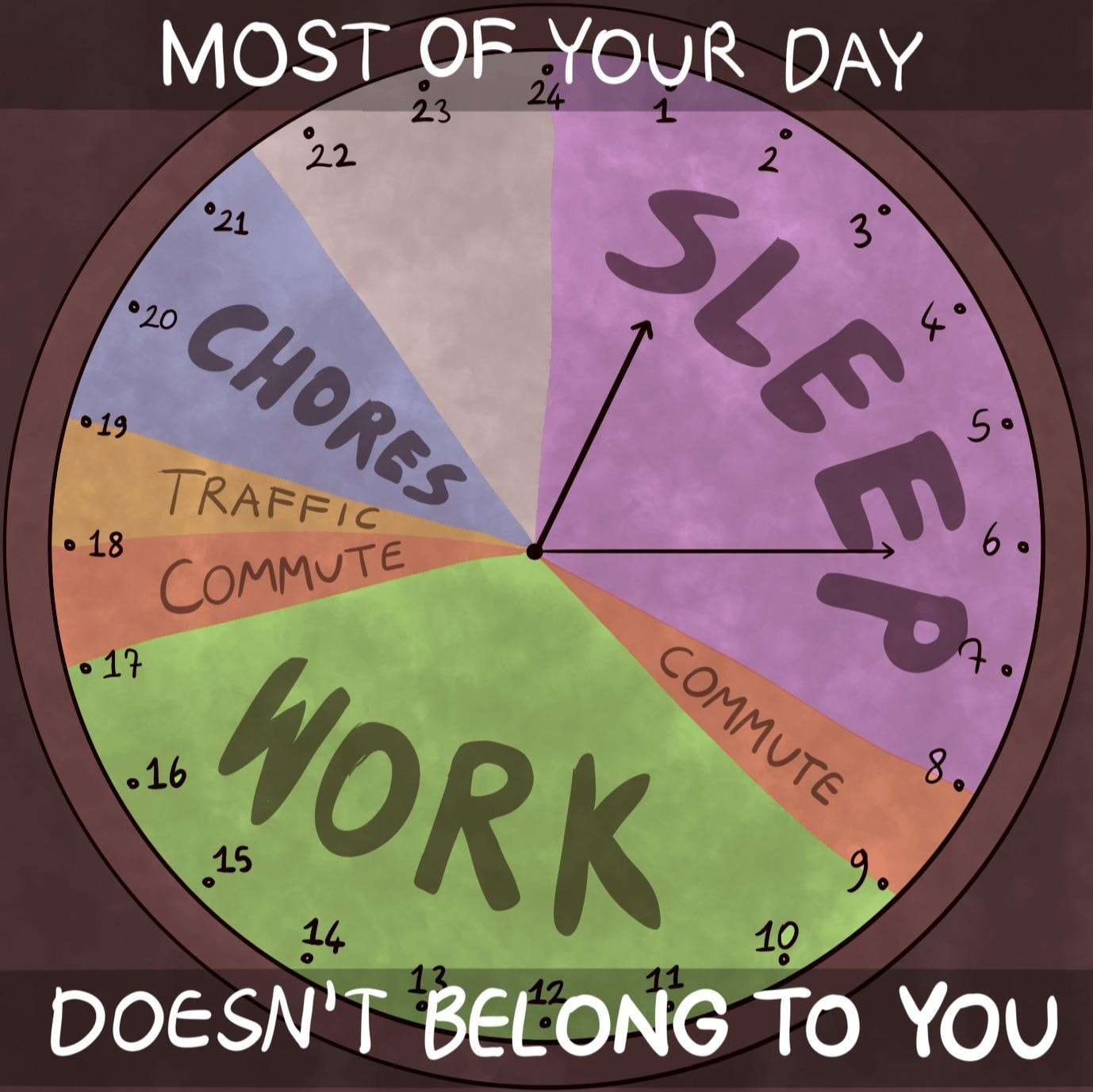 Most of your day does not belong to you