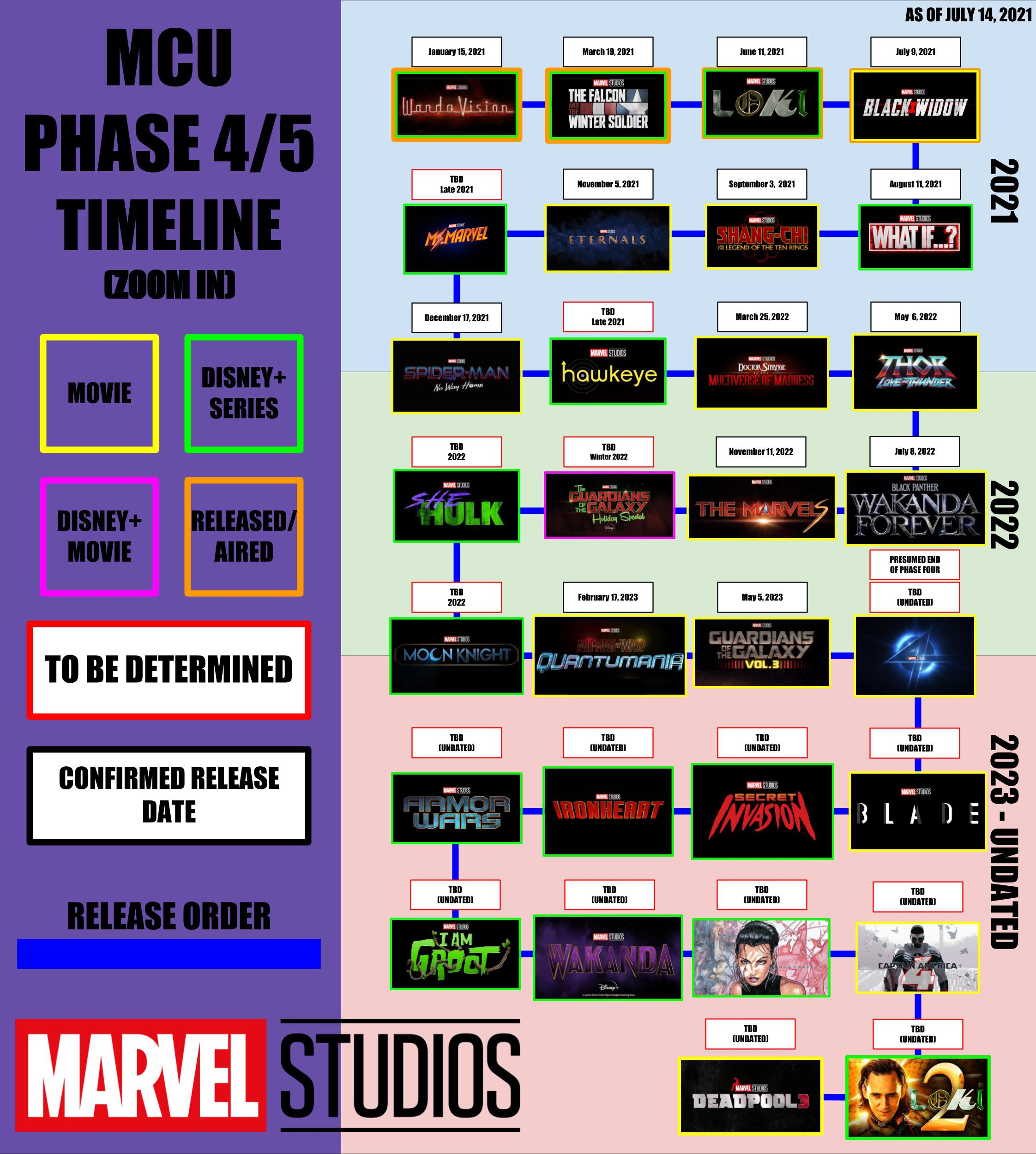 MCU Phase 4 and 5 as of now