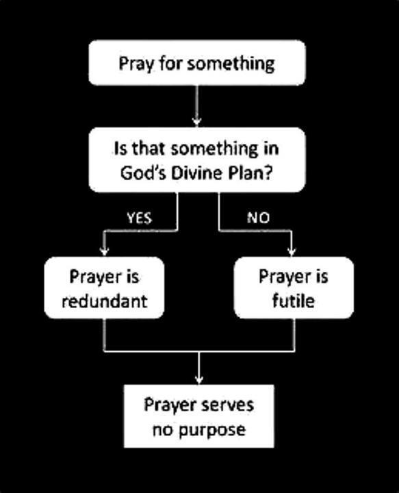 Prayer-flowchart.jpg (23 KB)