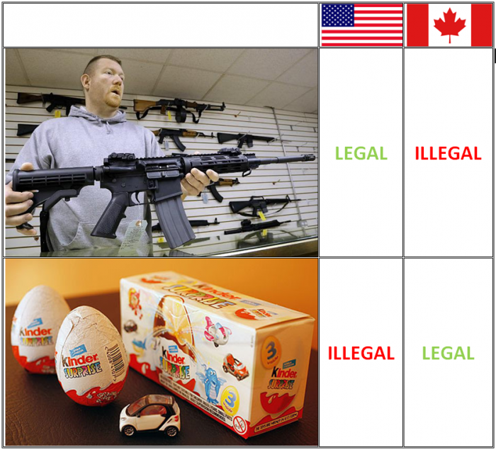 kinder surprise 700x635 Keep America safe from chocolate and toys Weapons Toys kinder surprise guns canada