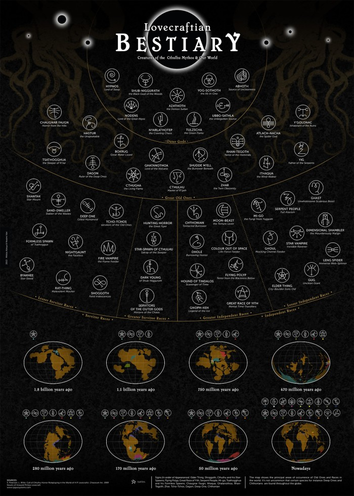 lovecraft bestiary 700x980 Lovecraft bestiary Weird Monsters lovecraft gods Gaming Cthulhu charts Books