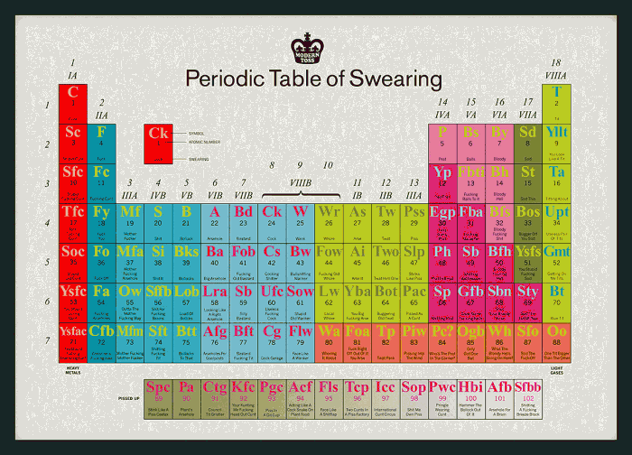swear 700x504 Periodic Table of Swearing Humor