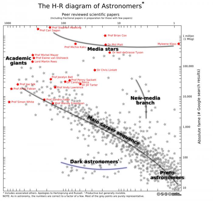 20100719_astronomer_HR_diagram.png (307 KB)