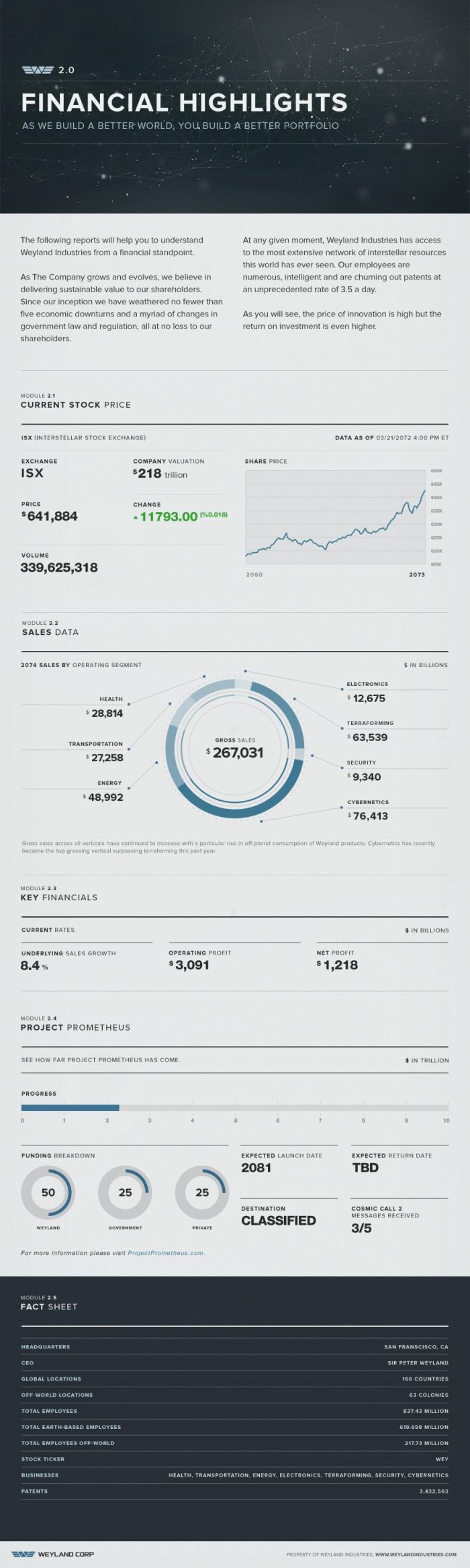 WeylandFinancialHighlights.jpg (1 MB)